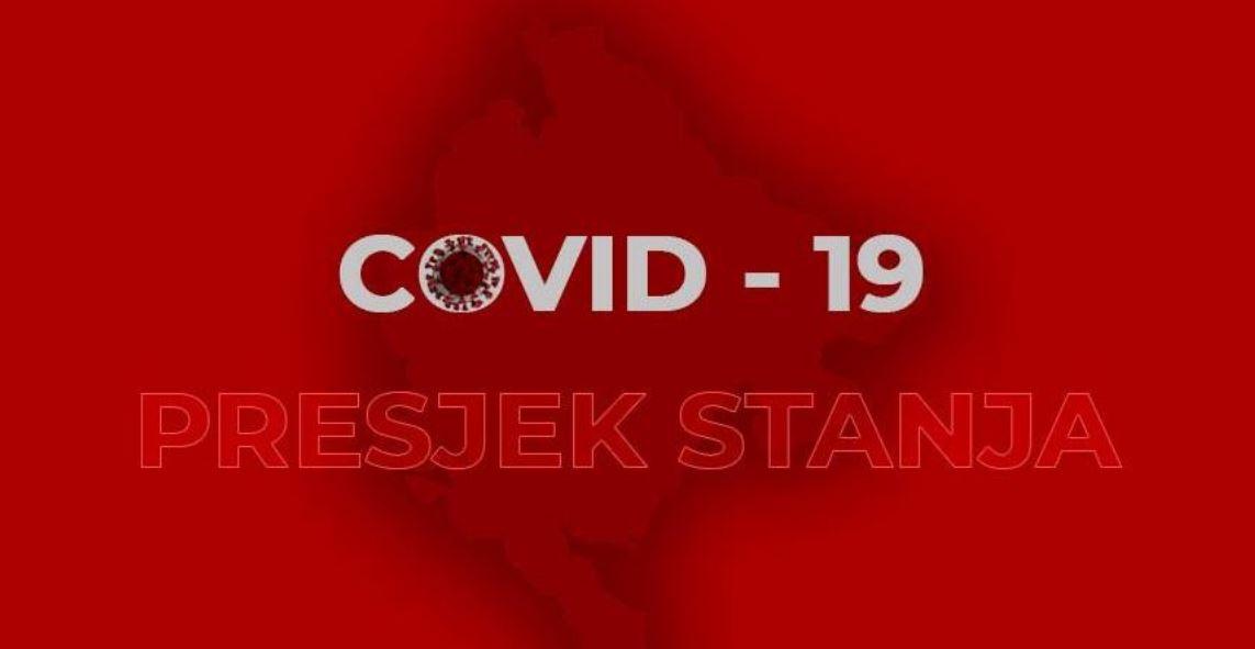 Ukupno 1453 slučaja koronavirusa u Crnoj Gori
