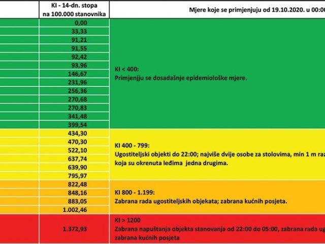 Nove mjere u više crnogorskih opština